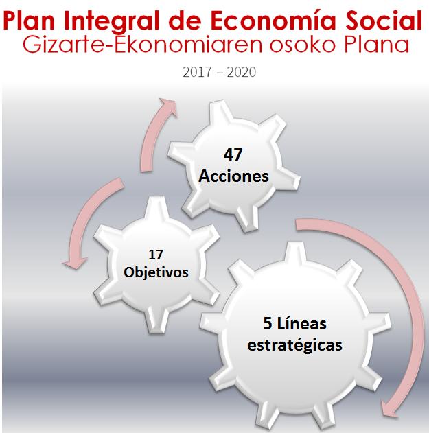 El Plan Integral de Economía Social navarro pretende aumentar un 20% el número de empleados